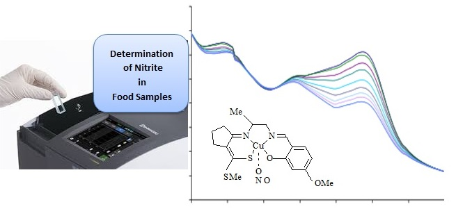 Introduction of a new nitrite-selective optical sensor for food analysis using a copper(II) schiff base complex