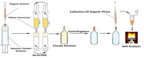 Application of response surface methodology for optimization and determination of nickel by syringe to syringe dispersive liquid phase micro-extraction in environmental water and herb samples coupled with flame atomic absorption spectrometry