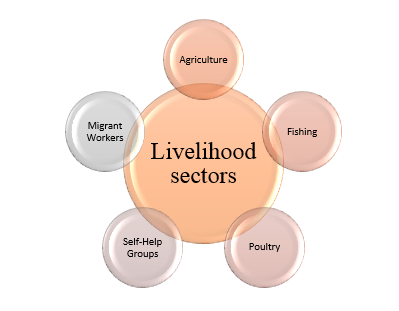 Covid-19 and its impact on livelihood: An Indian perspective