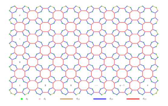 Theoretical study of benzene ring embedded in P-type surface in 2d network using some new degree based topological indices via M-polynomial