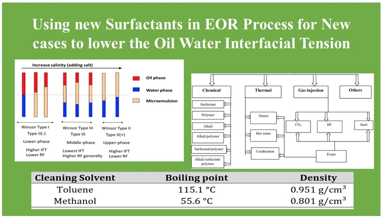 Using new surfactants in EOR process for new cases to lower the oil water interfacial tension