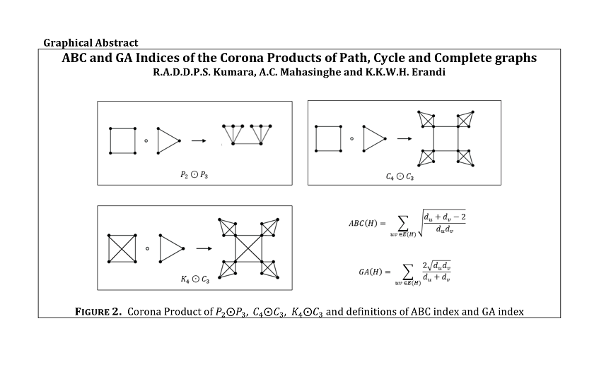 On the ABC and GA indices of the corona products of some graphs
