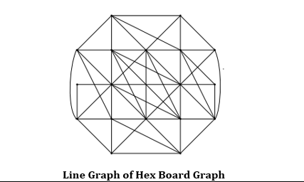 M-polynomial and degree-based topological indices and line graph of hex board graph