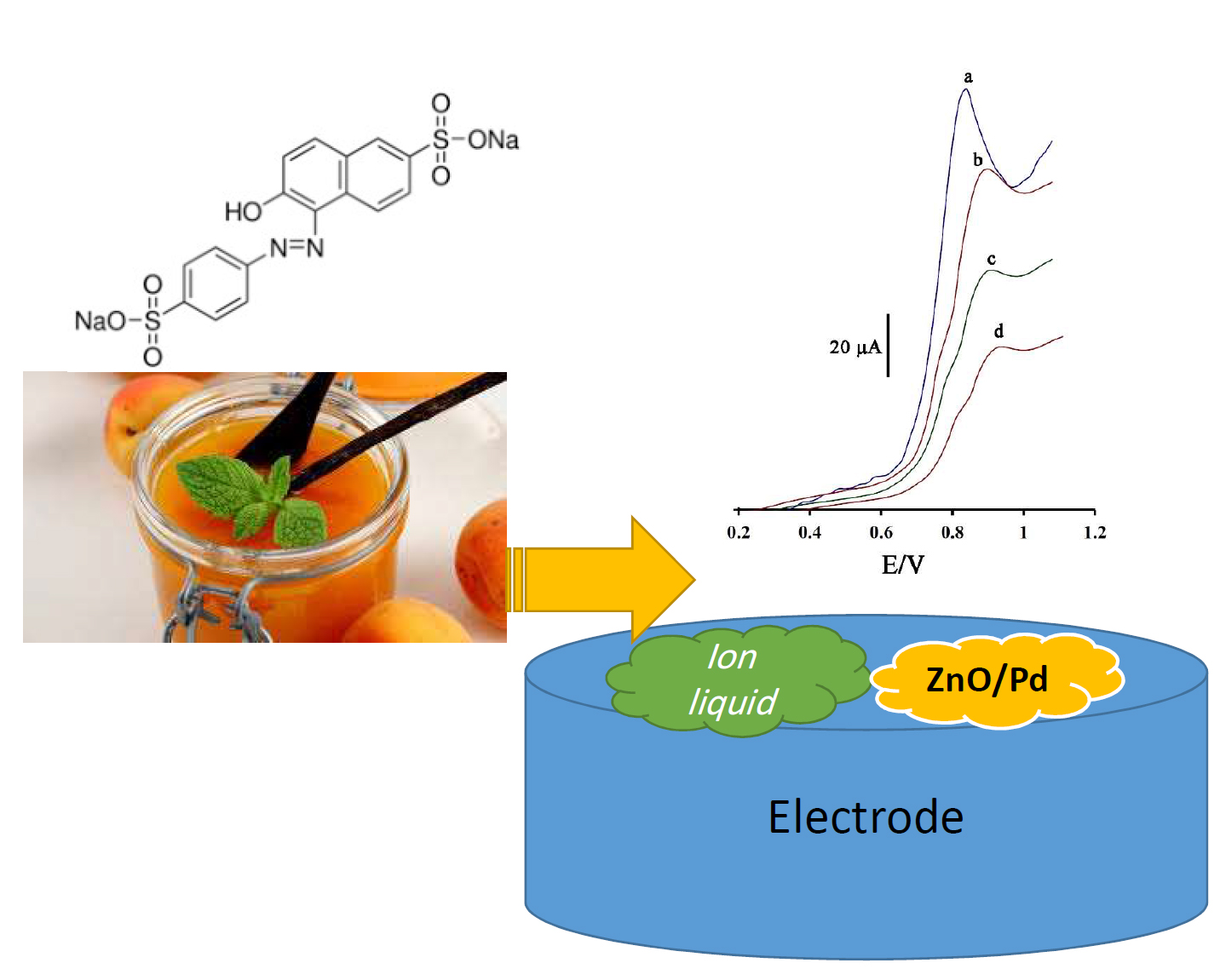 A sensitive electroanalytical sensor amplified with Pd-ZnO nanoparticle for determination of Sunset Yellow in real samples