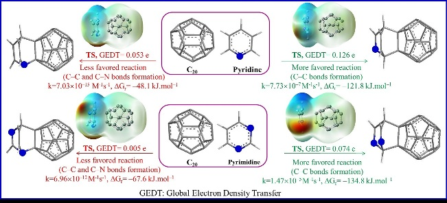 Functionalization of the C20 fullerene by pyridine and pyrimidine: A theoretical study