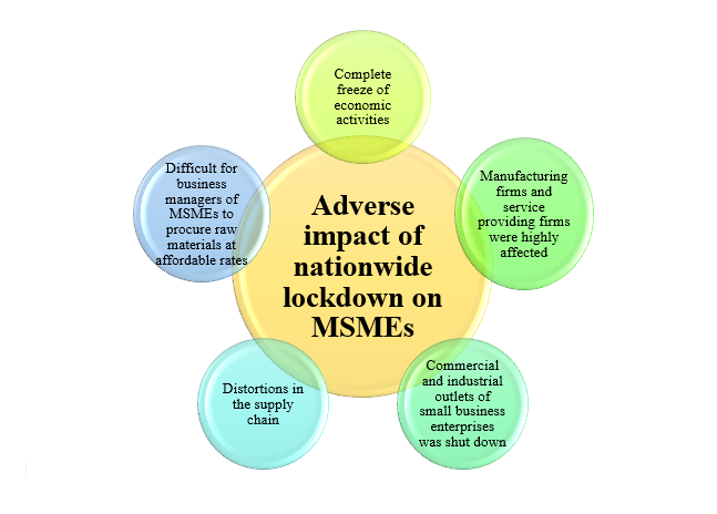 Impact of Covid-19 crisis on Indian MSME sector: A study on remedial measures