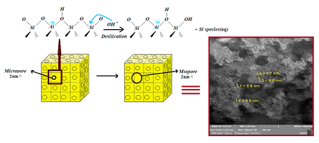 Preparing hierarchical nanoporous ZSM-5 zeolite via post-synthetic modification of zeolite synthesized from bagasse and its application for removal of Pb2+